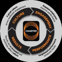 Charter's Circle of Success